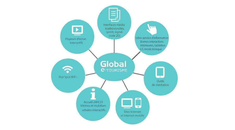 Schéma du global e-tourisme